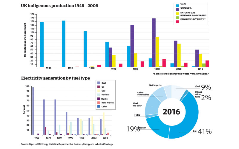 UK indigenous production 1948 - 2008 Graphs
