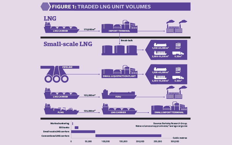 The big potential of small-scale LNG