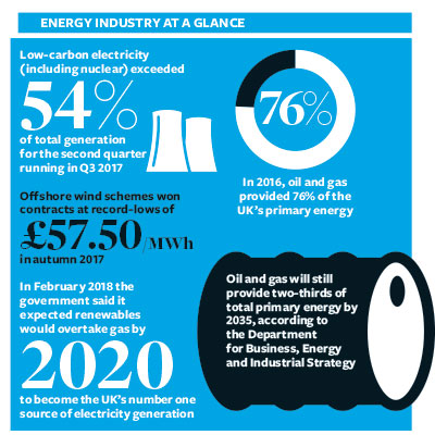 Energy industry at a glance