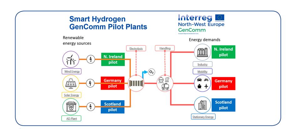 Smart Hydrogen GenComm Pilot Plants