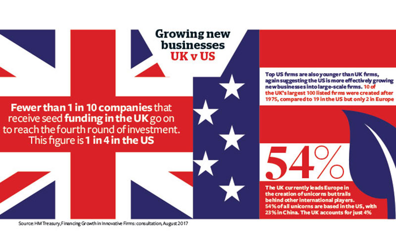 Growing new businesses stats - UK v US