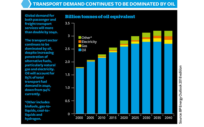 Transport demand continues to be dominated by oil